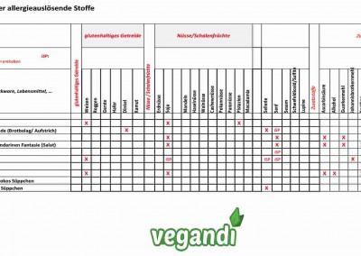 Allergenkennzeichnung Marktangebot vegandi